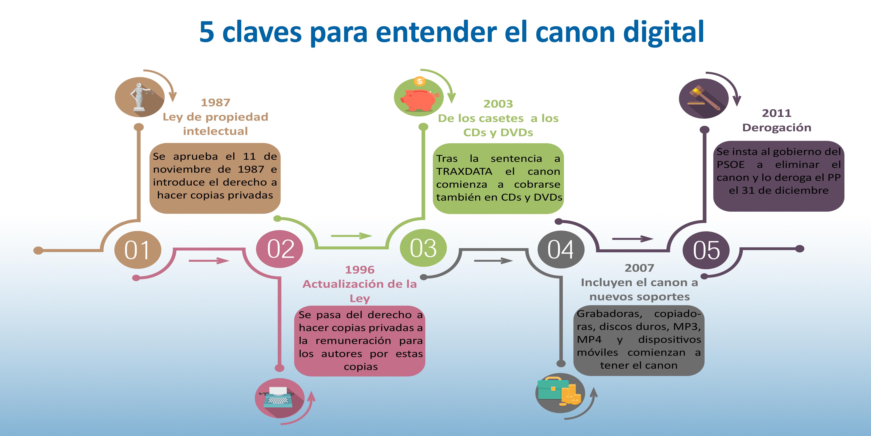 infografia claves canon