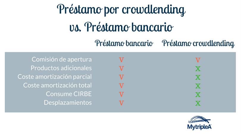 comparativa-prestamo-crowdlending-vs-banco
