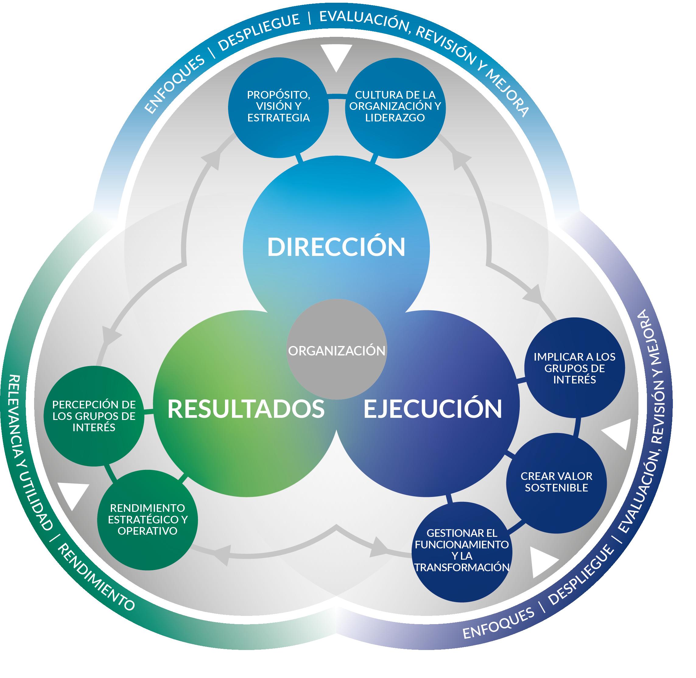Modelo EFQM 2020: innovación para pymes - RevistaPYMES.es